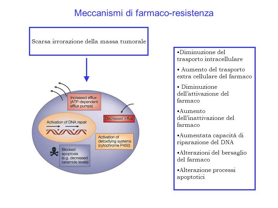 Meccanismi di farmaco-resistenza Scarsa irrorazione della massa tumorale Diminuzione del trasporto intracellulare Aumento del trasporto extra cellulare del farmaco Diminuzione dell'attivazione del farmaco Aumento dell'inattivazione del farmaco Aumentata capacità di riparazione del DNA Alterazioni del bersaglio del farmaco Alterazione processi apoptotici
