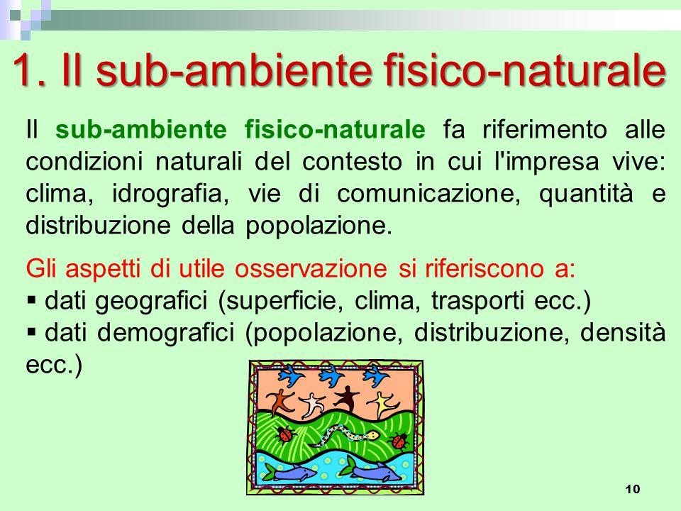 1. Il sub-ambiente fisico-naturale Il sub-ambiente fisico-naturale fa riferimento alle condizioni naturali del contesto in cui l'impresa vive: clima,