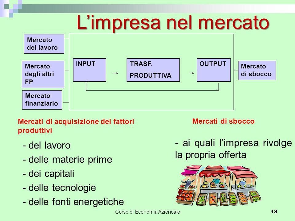 L'impresa nel mercato INPUTTRASF. PRODUTTIVA OUTPUT Mercato del lavoro Mercato degli altri FP Mercato finanziario Mercato di sbocco - del lavoro - del