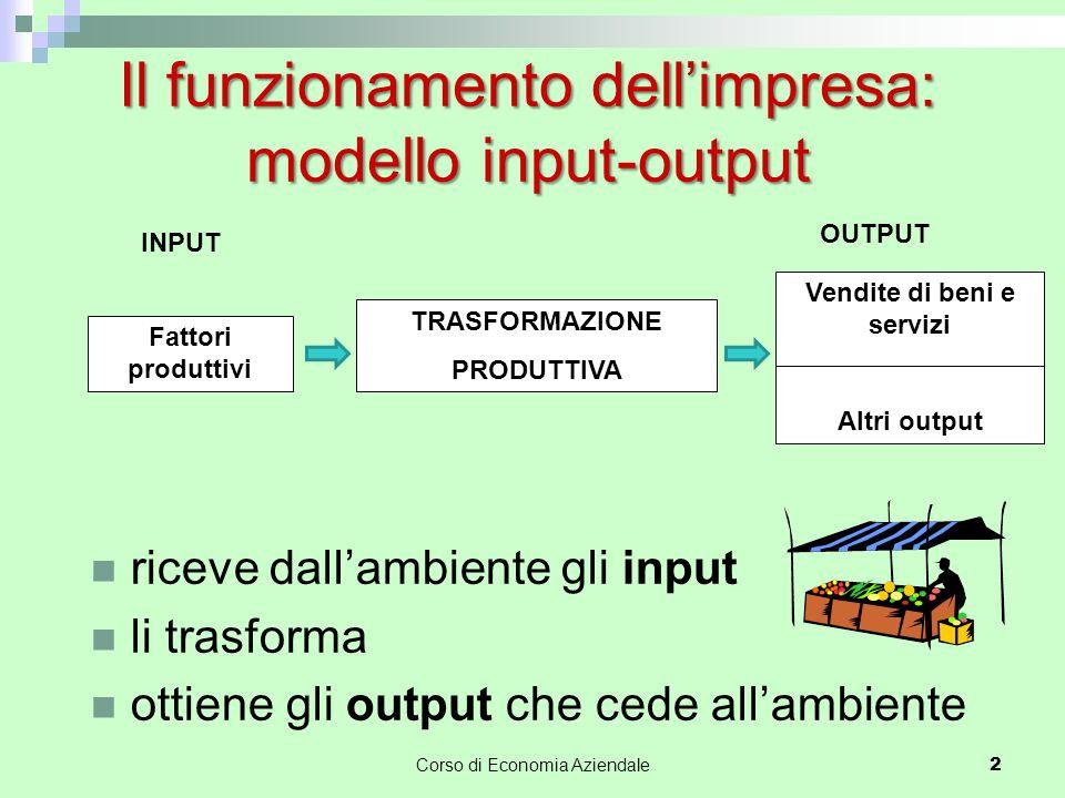 Il funzionamento dell'impresa: modello input-output riceve dall'ambiente gli input li trasforma ottiene gli output che cede all'ambiente Fattori produ