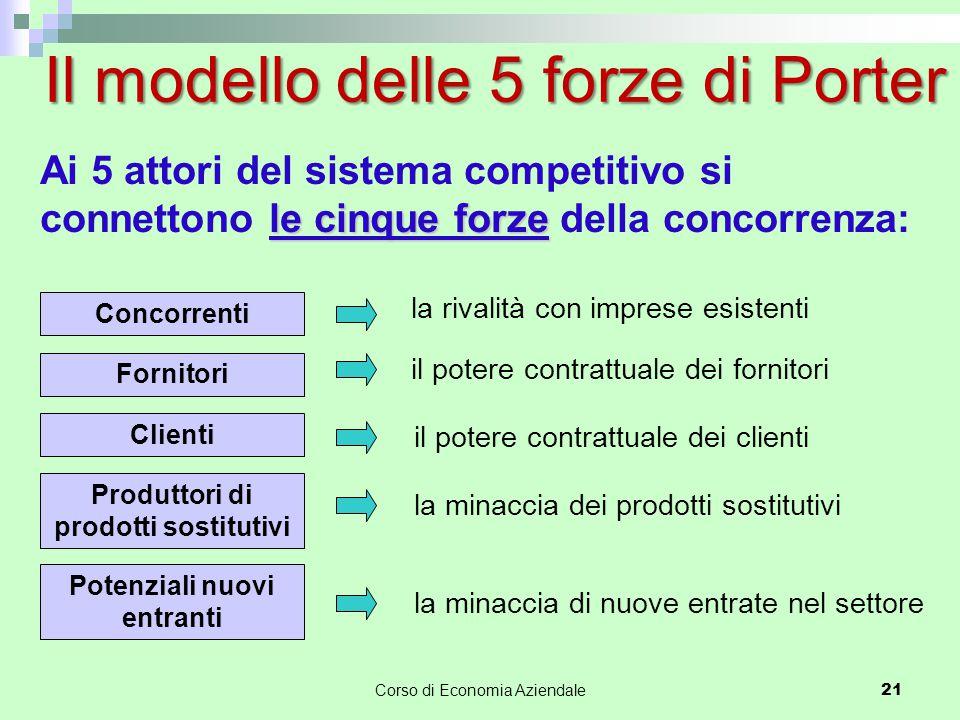 le cinque forze Ai 5 attori del sistema competitivo si connettono le cinque forze della concorrenza: la rivalità con imprese esistenti il potere contr