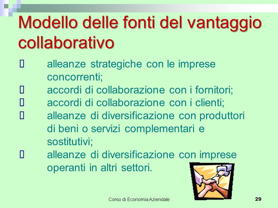 Modello delle fonti del vantaggio collaborativo  alleanze strategiche con le imprese concorrenti;  accordi di collaborazione con i fornitori;  acco