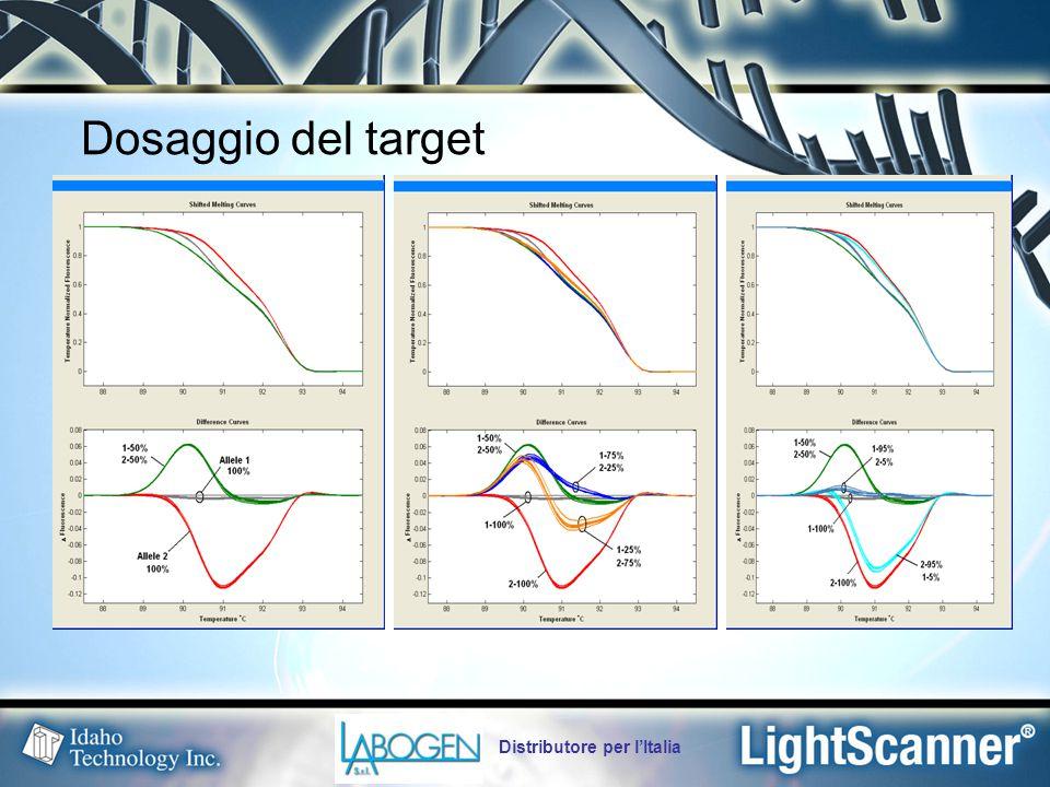 Distributore per l'Italia Dosaggio del target