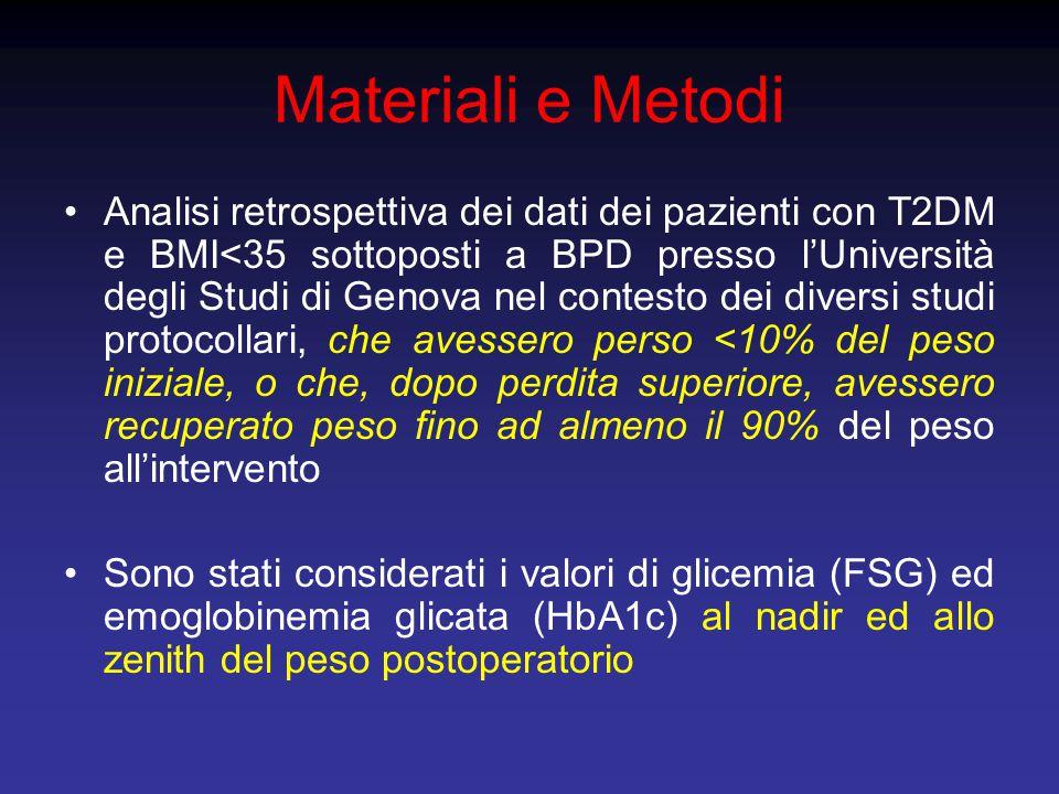 Risultati 1 96 pazienti diabetici tipo 2 con BMI<35 sono stati sottoposti a BPD presso il Dipartimento di Chirurgia dell'Università degli Studi di Genova da maggio 2007 a gennaio 2013, nel contesto di differenti studi protocollari (NCT00996294, NCT01046994 e NCT01041768) Fra questi, sono stati identificati 19 pazienti che presentavano, alla stabilizzazione, una perdita di peso inferiore al 10% del peso preoperatorio, per perdita insufficiente o recupero ponderale Nell'ambito di questo gruppo erano identificabili un nadir del peso postoperatorio, a circa 4 mesi dall'intervento, ed uno zenith, a circa 18