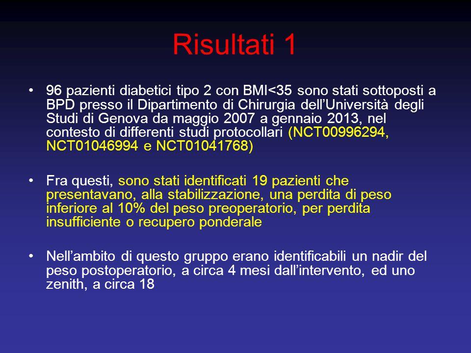 Risultati 1 96 pazienti diabetici tipo 2 con BMI<35 sono stati sottoposti a BPD presso il Dipartimento di Chirurgia dell'Università degli Studi di Gen