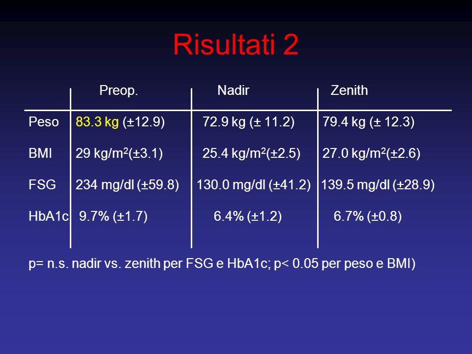 Risultati 2 Preop.Nadir Zenith Peso83.3 kg (±12.9) 72.9 kg (± 11.2) 79.4 kg (± 12.3) BMI29 kg/m 2 (±3.1) 25.4 kg/m 2 (±2.5) 27.0 kg/m 2 (±2.6) FSG234 mg/dl (±59.8) 130.0 mg/dl (±41.2) 139.5 mg/dl (±28.9) HbA1c 9.7% (±1.7) 6.4% (±1.2) 6.7% (±0.8) p= n.s.