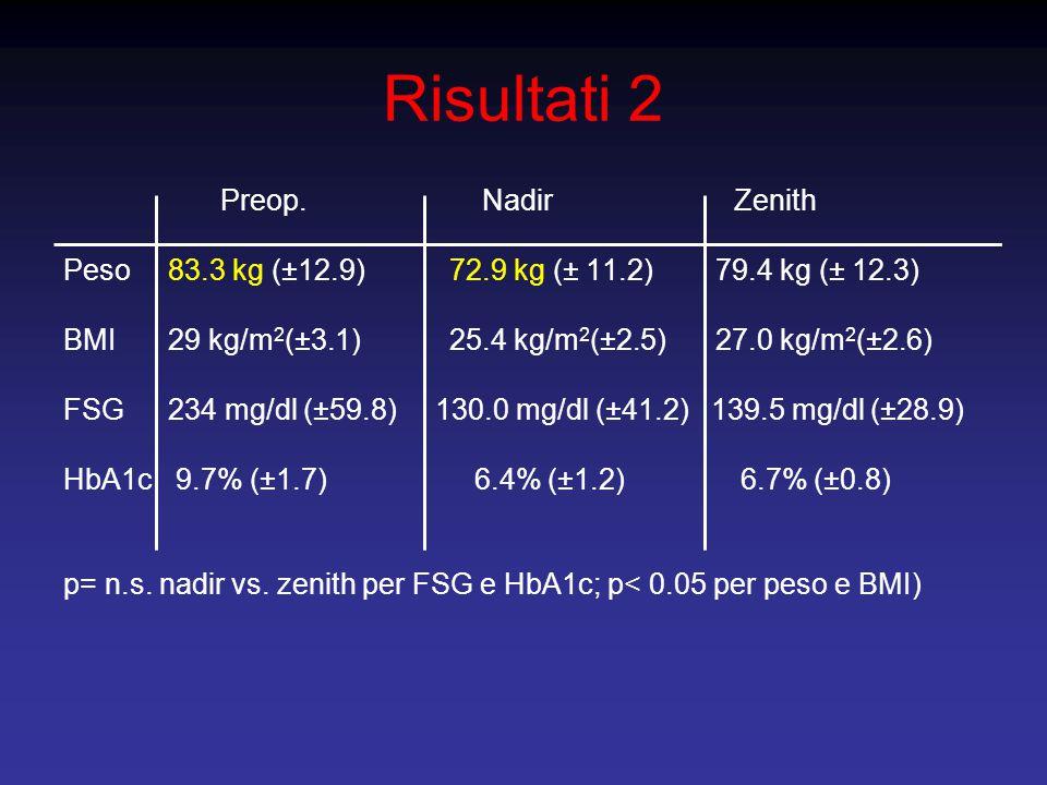 Risultati 2 Preop.Nadir Zenith Peso83.3 kg (±12.9) 72.9 kg (± 11.2) 79.4 kg (± 12.3) BMI29 kg/m 2 (±3.1) 25.4 kg/m 2 (±2.5) 27.0 kg/m 2 (±2.6) FSG234