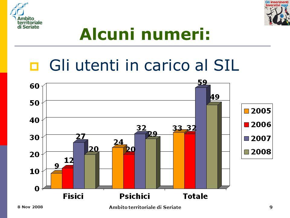 8 Nov 2008 Ambito territoriale di Seriate9 Alcuni numeri:  Gli utenti in carico al SIL