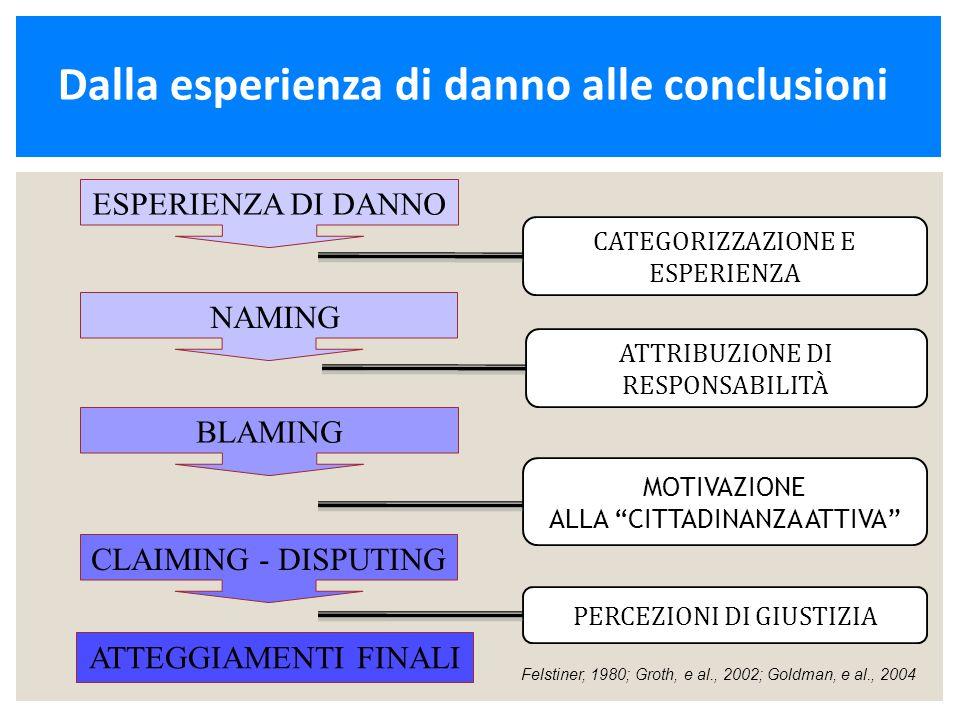 CATEGORIZZAZIONE E ESPERIENZA ATTRIBUZIONE DI RESPONSABILITÀ MOTIVAZIONE ALLA CITTADINANZA ATTIVA PERCEZIONI DI GIUSTIZIA Felstiner, 1980; Groth, e al., 2002; Goldman, e al., 2004 ESPERIENZA DI DANNO NAMING BLAMING CLAIMING - DISPUTING ATTEGGIAMENTI FINALI Dalla esperienza di danno alle conclusioni