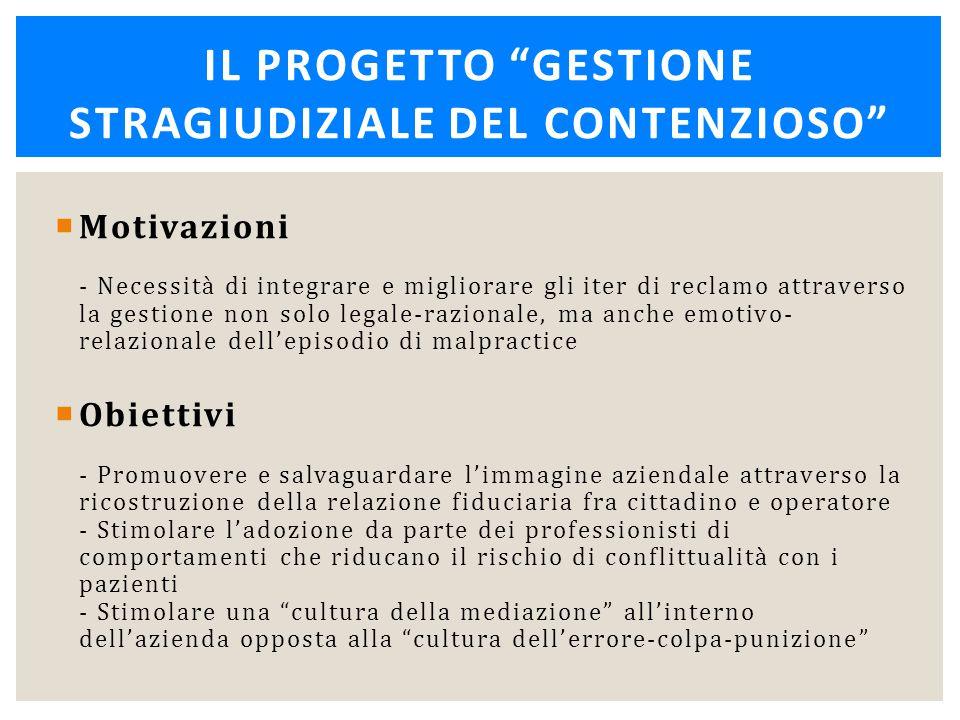 Motivazioni - Necessità di integrare e migliorare gli iter di reclamo attraverso la gestione non solo legale-razionale, ma anche emotivo- relazional