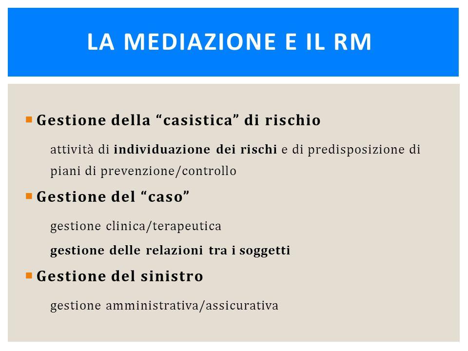 """ Gestione della """"casistica"""" di rischio attività di individuazione dei rischi e di predisposizione di piani di prevenzione/controllo  Gestione del """"c"""