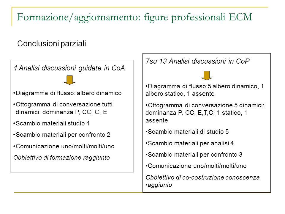 Formazione/aggiornamento: figure professionali ECM Conclusioni parziali 4 Analisi discussioni guidate in CoA Diagramma di flusso: albero dinamico Ottogramma di conversazione tutti dinamici: dominanza P, CC, C, E Scambio materiali studio 4 Scambio materiali per confronto 2 Comunicazione uno/molti/molti/uno Obbiettivo di formazione raggiunto 7su 13 Analisi discussioni in CoP Diagramma di flusso:5 albero dinamico, 1 albero statico, 1 assente Ottogramma di conversazione 5 dinamici: dominanza P, CC, E,T,C; 1 statico, 1 assente Scambio materiali di studio 5 Scambio materiali per analisi 4 Scambio materiali per confronto 3 Comunicazione uno/molti/molti/uno Obbiettivo di co-costruzione conoscenza raggiunto