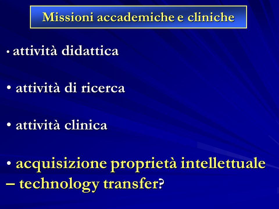 attività didattica attività didattica attività di ricerca attività di ricerca attività clinica attività clinica acquisizione proprietà intellettuale –
