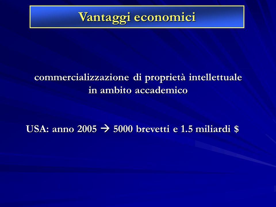 commercializzazione di proprietà intellettuale in ambito accademico USA: anno 2005  5000 brevetti e 1.5 miliardi $ Vantaggi economici