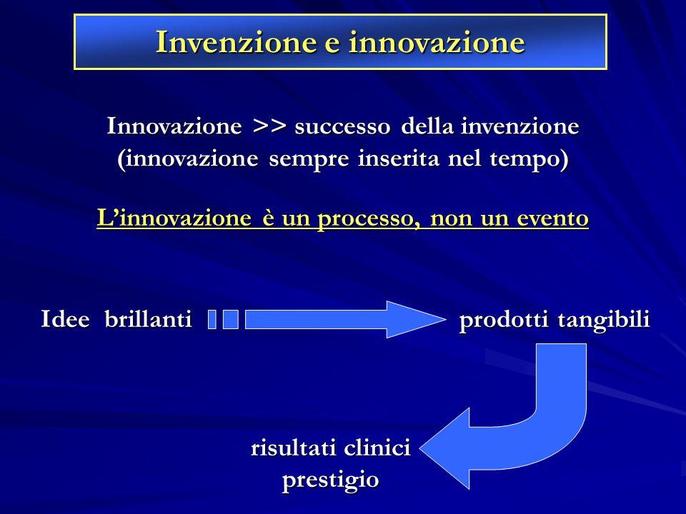 Innovazione >> successo della invenzione (innovazione sempre inserita nel tempo) Idee brillanti prodotti tangibili Idee brillanti prodotti tangibili r