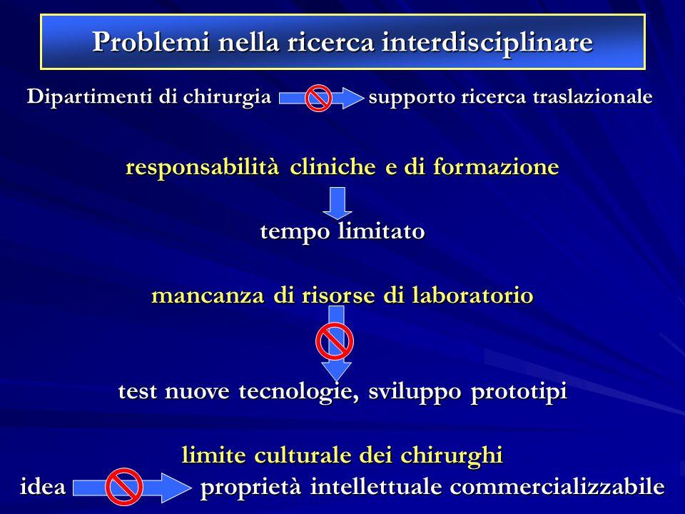 responsabilità cliniche e di formazione tempo limitato mancanza di risorse di laboratorio test nuove tecnologie, sviluppo prototipi limite culturale d