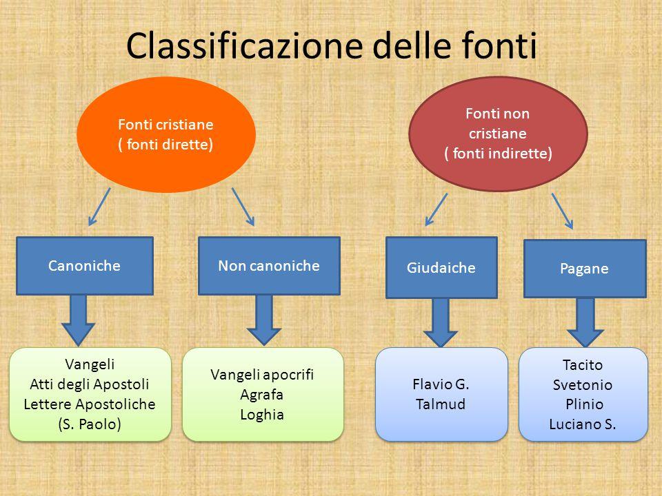 Classificazione delle fonti Fonti non cristiane ( fonti indirette) CanonicheNon canoniche Vangeli Atti degli Apostoli Lettere Apostoliche (S.