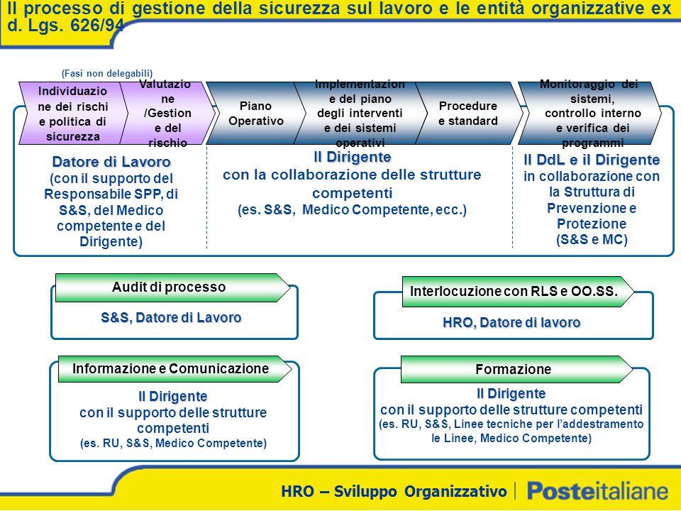 HRO – Sviluppo Organizzativo Audit di processo Il processo di gestione della sicurezza sul lavoro e le entità organizzative ex d. Lgs. 626/94 Piano Op