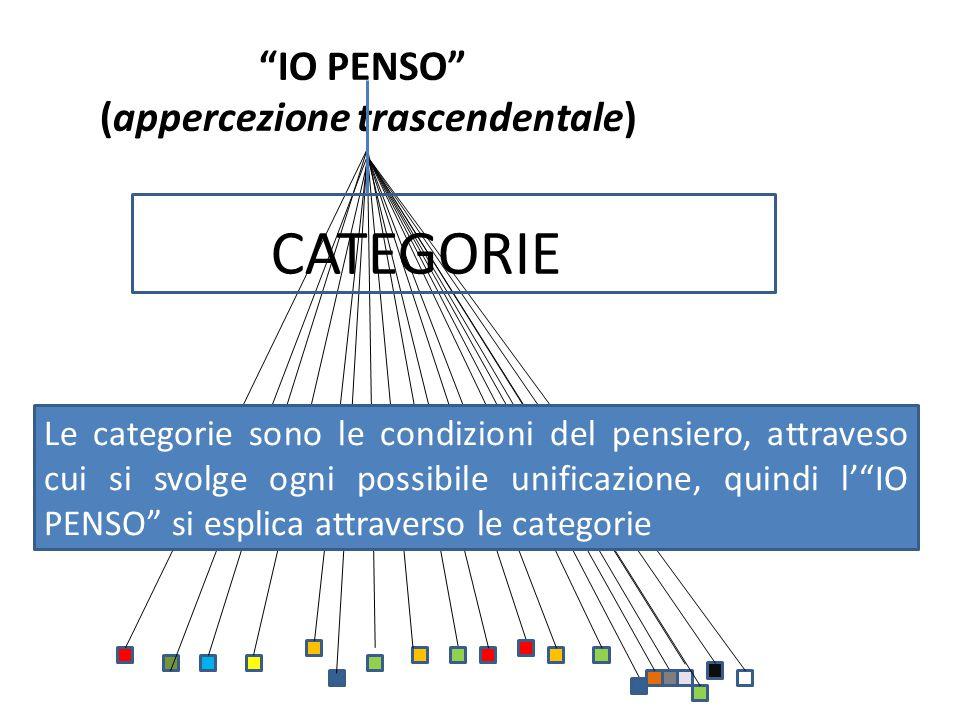 """""""IO PENSO"""" (appercezione trascendentale) Le categorie sono le condizioni del pensiero, attraveso cui si svolge ogni possibile unificazione, quindi l'"""""""