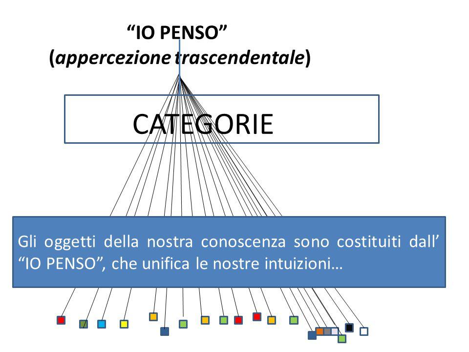 """""""IO PENSO"""" (appercezione trascendentale) CATEGORIE Gli oggetti della nostra conoscenza sono costituiti dall' """"IO PENSO"""", che unifica le nostre intuizi"""