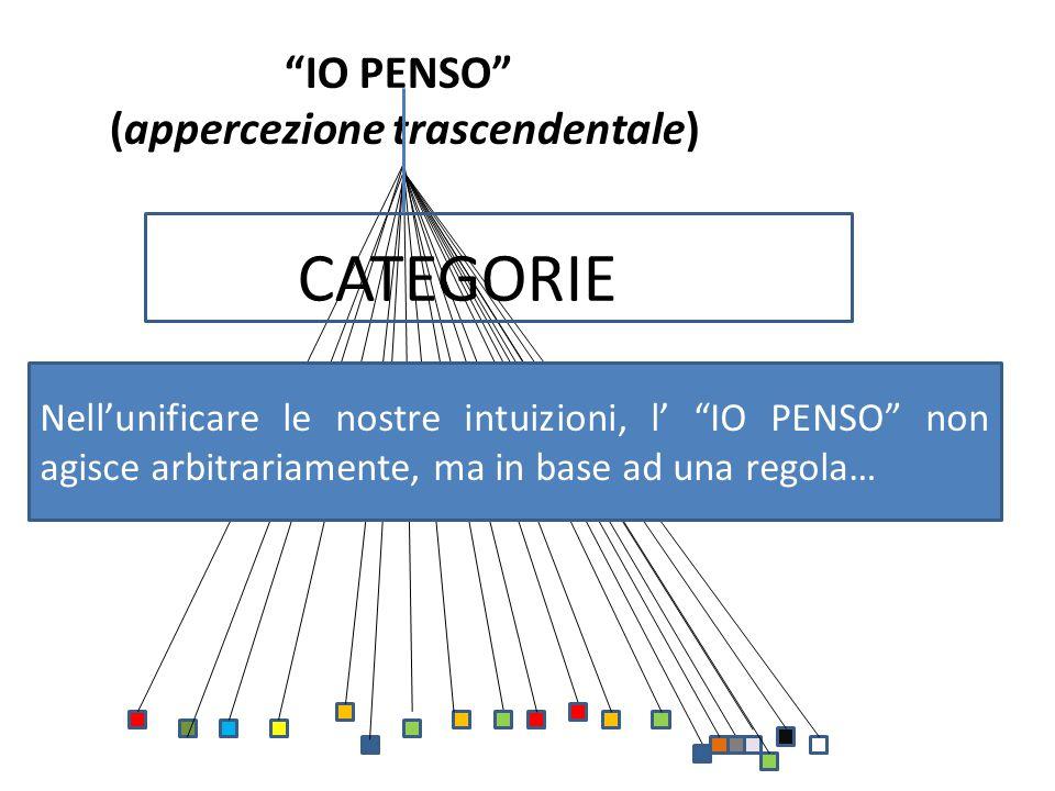 """""""IO PENSO"""" (appercezione trascendentale) CATEGORIE Nell'unificare le nostre intuizioni, l' """"IO PENSO"""" non agisce arbitrariamente, ma in base ad una re"""
