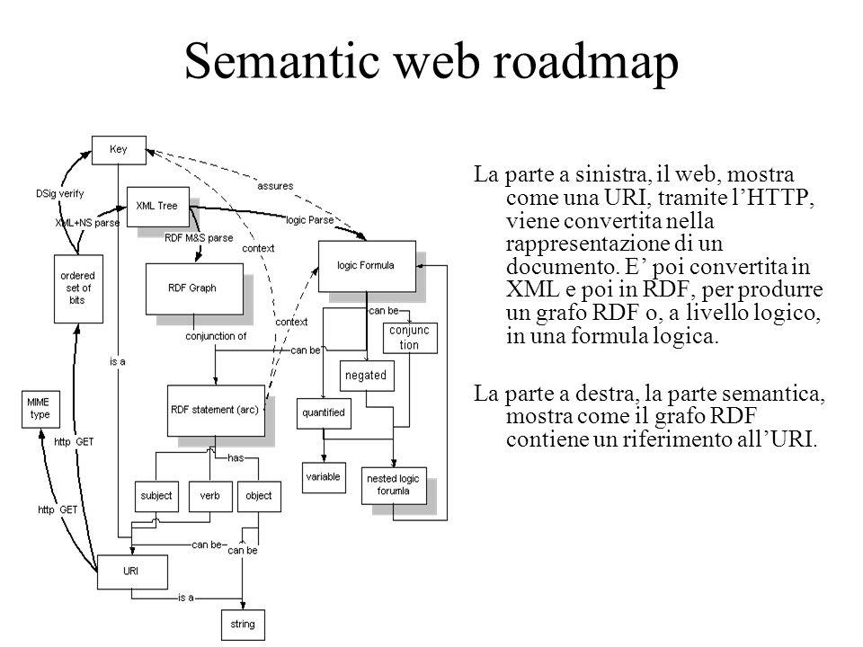 Semantic web roadmap La parte a sinistra, il web, mostra come una URI, tramite l'HTTP, viene convertita nella rappresentazione di un documento.
