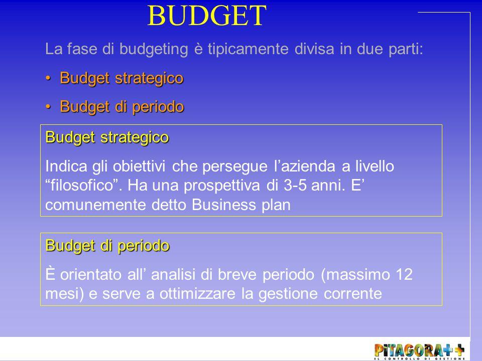 Strategia Business Plan di Lungo Termine Budget Economico Budget Finanziario Budget Investimenti Budget Patrimoniale OBIETTIVI Business Plan di Breve Termine Budget Economico Budget Finanziario