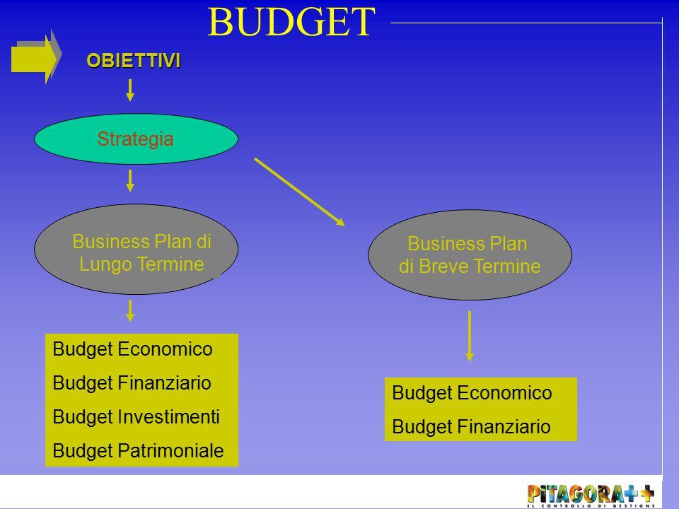 Le fasi in cui si divide la gestione di un budget sono: PIANIFICAZIONE Definizione degli obiettivi Assegnazione delle responsabilità PROGRAMMAZIONE Definizione delle attività Verifica di fattibilità VERIFICA Analisi degli scostamenti Impostazioni azioni correttive BUDGET