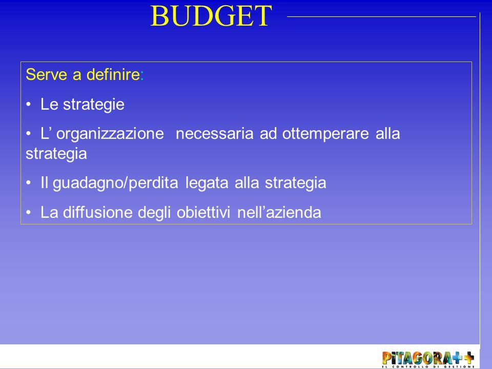 BUDGET Il budget può essere di vario tipo: Fra ogni budget sussiste una logica di collegamento Budget delle Vendite Budget degli Acquisti Budget Economico Budget Finanziario Budget Patrimoniale