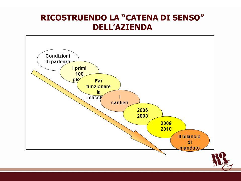 Condizioni di partenza I primi 100 giorni RICOSTRUENDO LA CATENA DI SENSO DELL'AZIENDA Far funzionare la macchina I cantieri 2006 2008 2009 2010 Il bilancio di mandato
