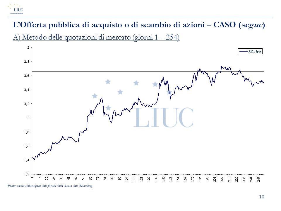 10 L'Offerta pubblica di acquisto o di scambio di azioni – CASO (segue) A) Metodo delle quotazioni di mercato (giorni 1 – 254) Fonte: nostre elaborazi