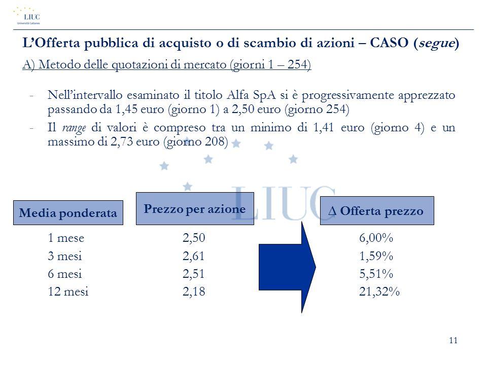11 -Nell'intervallo esaminato il titolo Alfa SpA si è progressivamente apprezzato passando da 1,45 euro (giorno 1) a 2,50 euro (giorno 254) -Il range