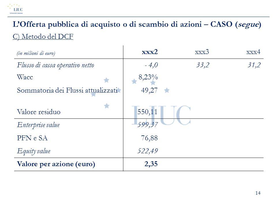 14 (in milioni di euro) xxx2xxx3xxx4 Flusso di cassa operativo netto- 4,033,231,2 Wacc8,23% Sommatoria dei Flussi attualizzati49,27 Valore residuo550,