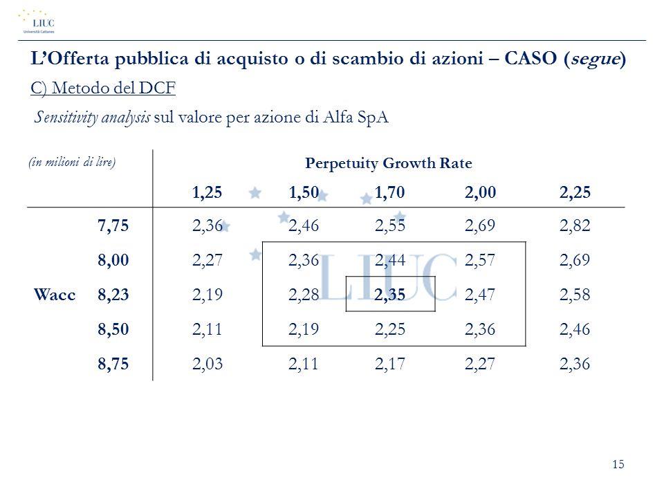 15 (in milioni di lire) Sensitivity analysis sul valore per azione di Alfa SpA Perpetuity Growth Rate 1,251,501,702,002,25 Wacc 7,752,362,462,552,692,