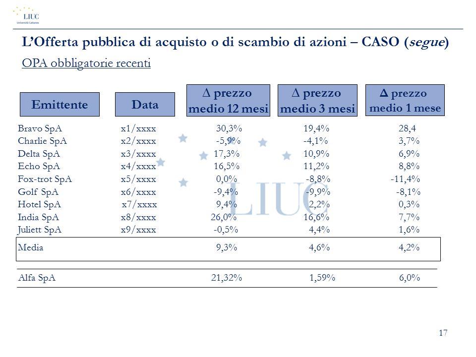 17 EmittenteData  prezzo medio 12 mesi  prezzo medio 3 mesi Δ prezzo medio 1 mese Bravo SpA x1/xxxx 30,3%19,4%28,4 Charlie SpA x2/xxxx -5,9%-4,1%3,7