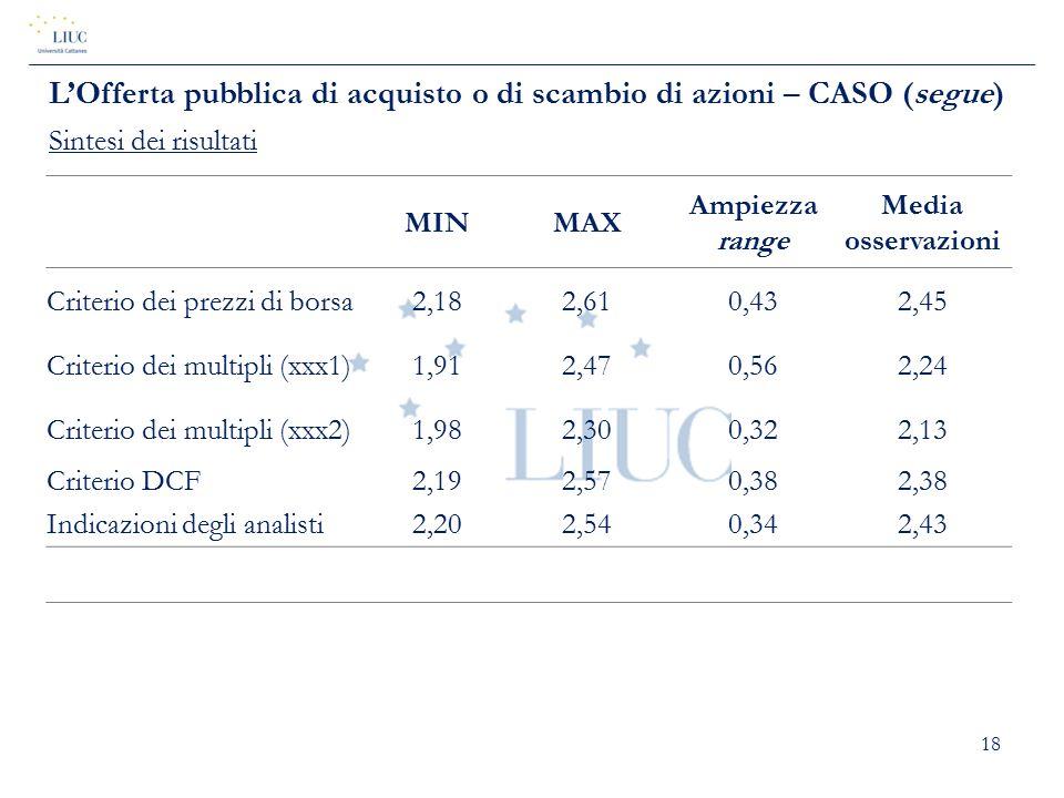 18 MINMAX Ampiezza range Media osservazioni Criterio dei prezzi di borsa2,182,610,432,45 Criterio dei multipli (xxx1)1,912,470,562,24 Criterio dei mul