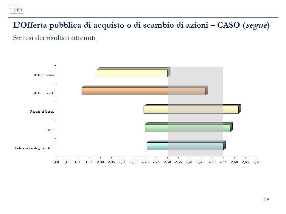 19 L'Offerta pubblica di acquisto o di scambio di azioni – CASO (segue) Sintesi dei risultati ottenuti