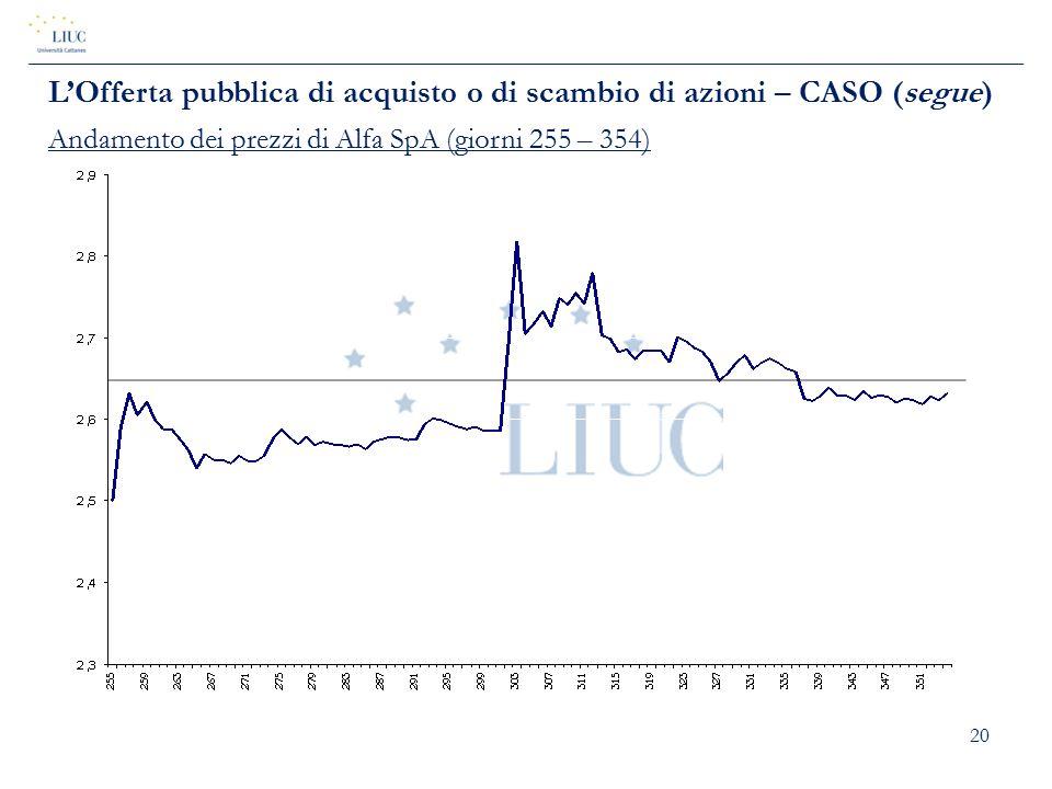 20 L'Offerta pubblica di acquisto o di scambio di azioni – CASO (segue) Andamento dei prezzi di Alfa SpA (giorni 255 – 354)
