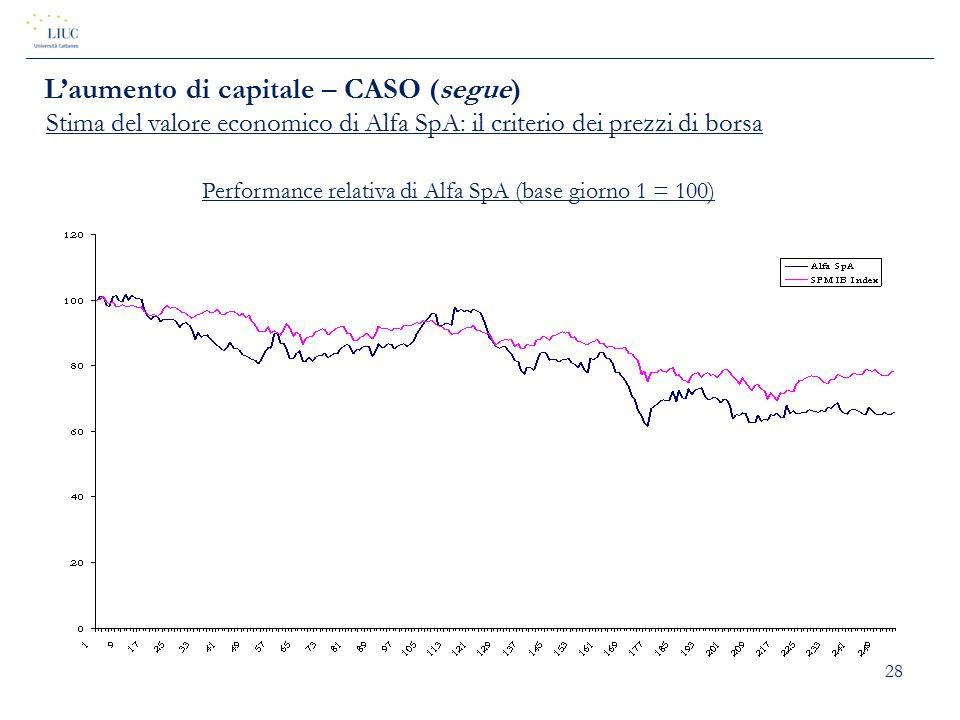 28 L'aumento di capitale – CASO (segue) Stima del valore economico di Alfa SpA: il criterio dei prezzi di borsa Performance relativa di Alfa SpA (base