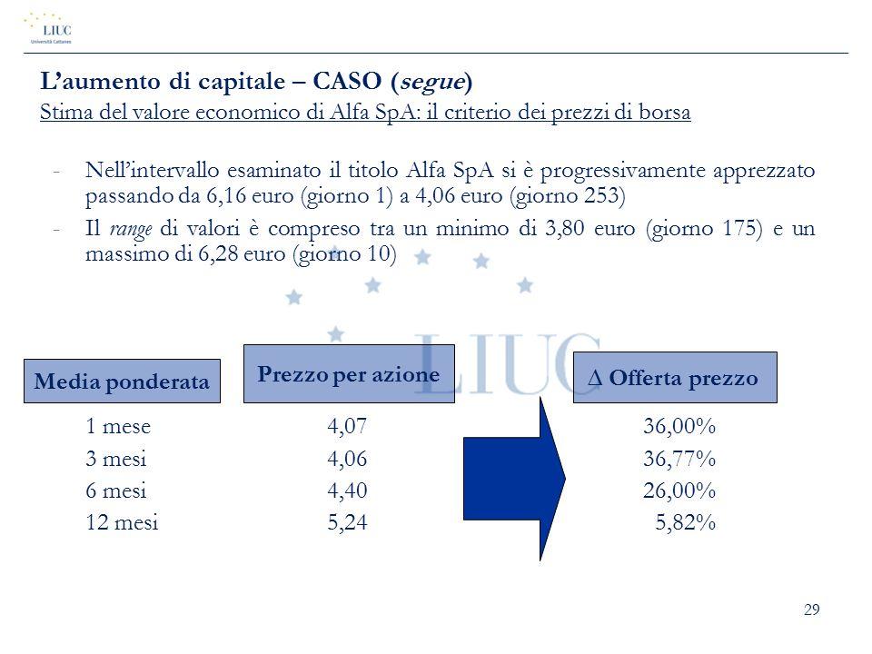 29 -Nell'intervallo esaminato il titolo Alfa SpA si è progressivamente apprezzato passando da 6,16 euro (giorno 1) a 4,06 euro (giorno 253) -Il range