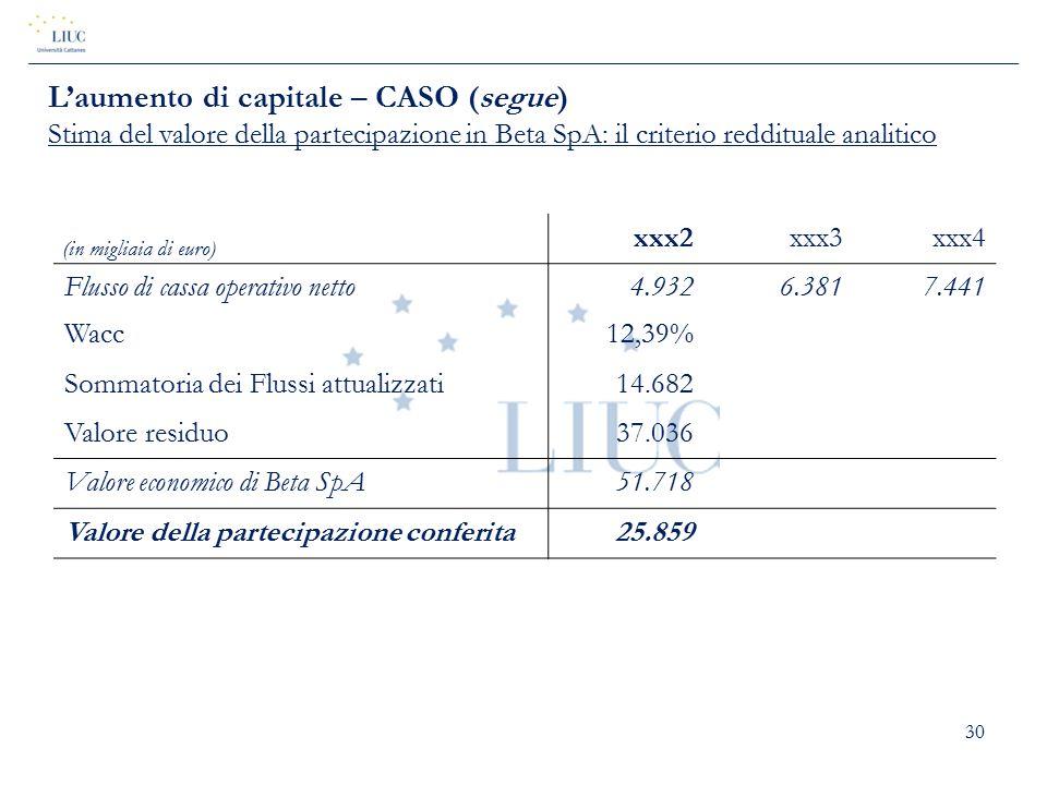 30 (in migliaia di euro) xxx2xxx3xxx4 Flusso di cassa operativo netto4.9326.3817.441 Wacc12,39% Sommatoria dei Flussi attualizzati14.682 Valore residu