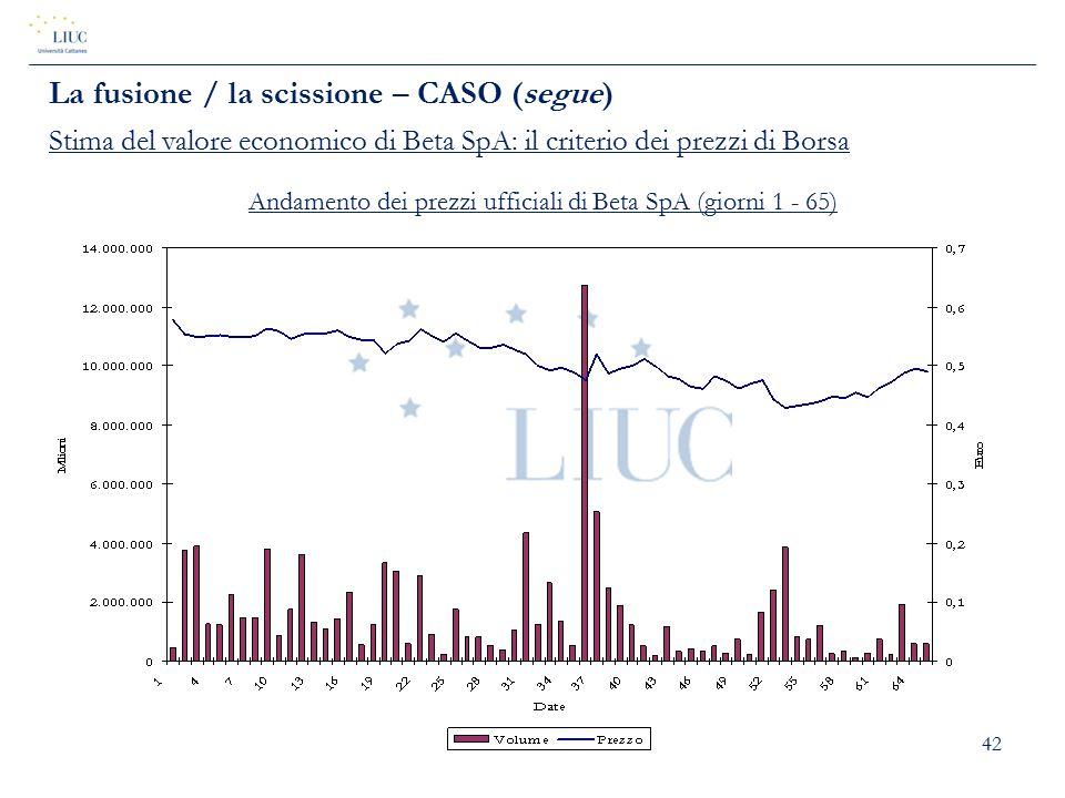 42 La fusione / la scissione – CASO (segue) Stima del valore economico di Beta SpA: il criterio dei prezzi di Borsa Andamento dei prezzi ufficiali di