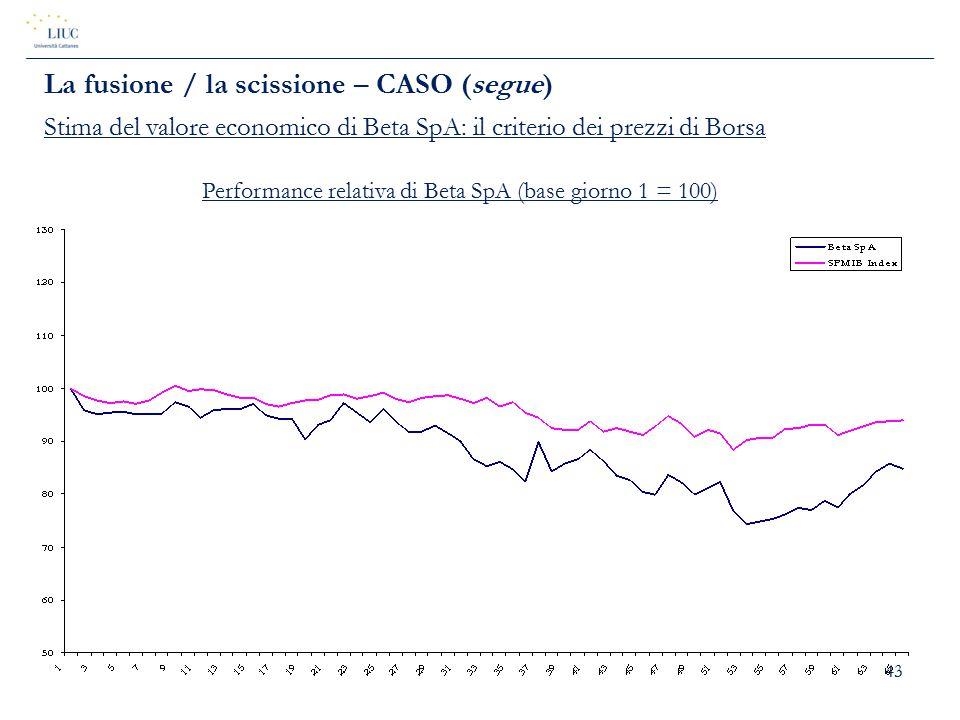 43 La fusione / la scissione – CASO (segue) Stima del valore economico di Beta SpA: il criterio dei prezzi di Borsa Performance relativa di Beta SpA (
