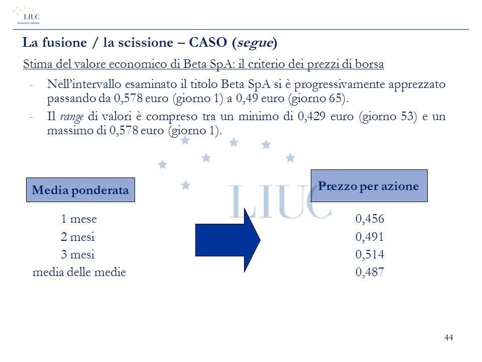 44 -Nell'intervallo esaminato il titolo Beta SpA si è progressivamente apprezzato passando da 0,578 euro (giorno 1) a 0,49 euro (giorno 65). -Il range
