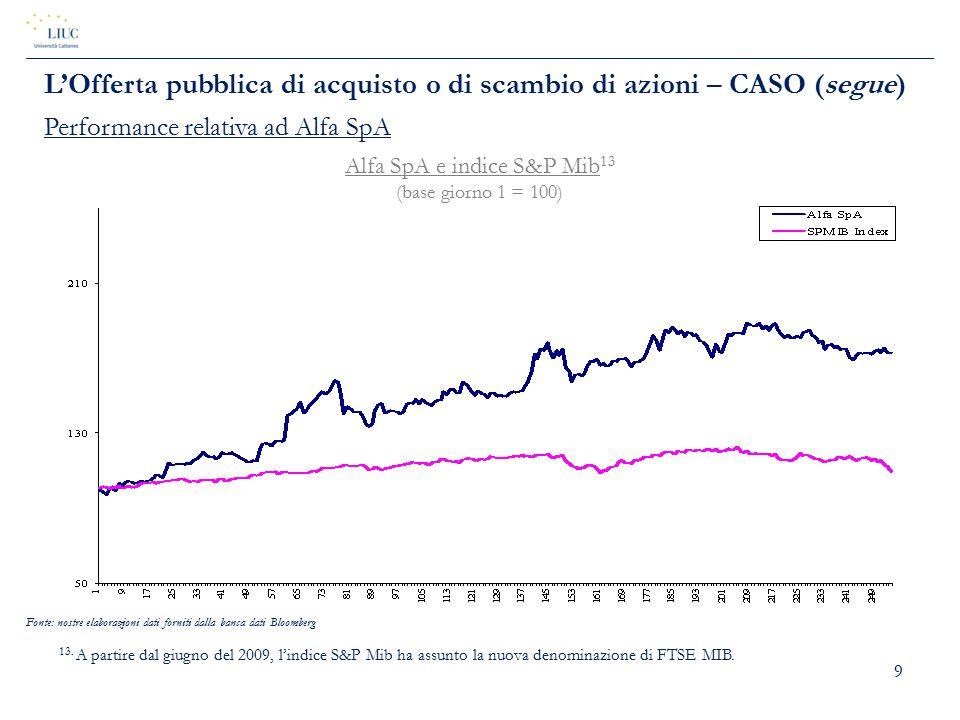 9 Alfa SpA e indice S&P Mib 13 (base giorno 1 = 100) L'Offerta pubblica di acquisto o di scambio di azioni – CASO (segue) Performance relativa ad Alfa