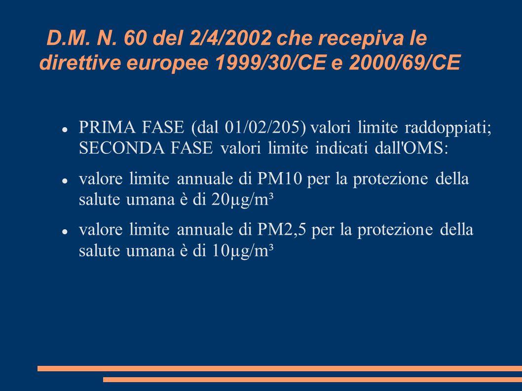 La nuova direttiva europea 2008/50/CE secondo Legambiente Nella predisposizione della nuova direttiva europea sulla qualità dell'aria si sono verificati contrasti tra Parlamento, Commissione e Consiglio Alla fine è stato raggiunto il compromesso di mantenere i limiti della prima fase, ritirando i limiti più stringenti della seconda fase La nuova direttiva europea 2008/50/CE sulla qualità dell'aria rappresenta dunque un evidente passo indietro rispetto alla precedente, e riflette il peso di lobby economiche.