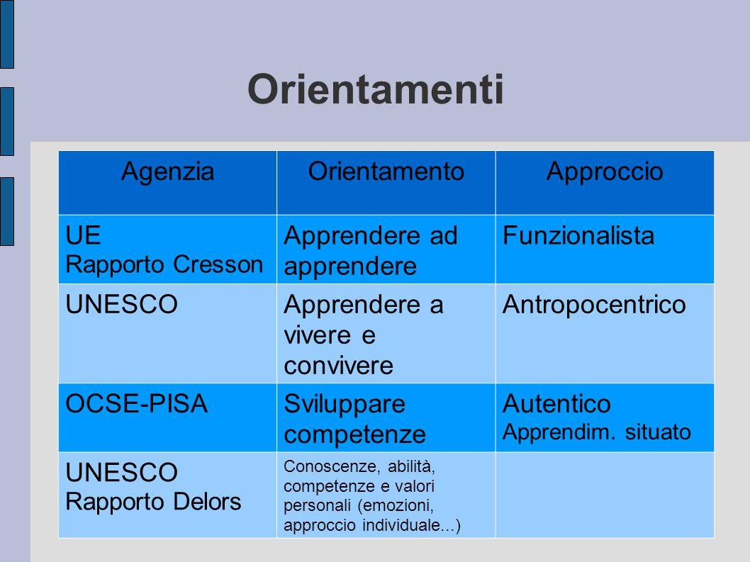 Orientamenti AgenziaOrientamentoApproccio UE Rapporto Cresson Apprendere ad apprendere Funzionalista UNESCOApprendere a vivere e convivere Antropocentrico OCSE-PISASviluppare competenze Autentico Apprendim.