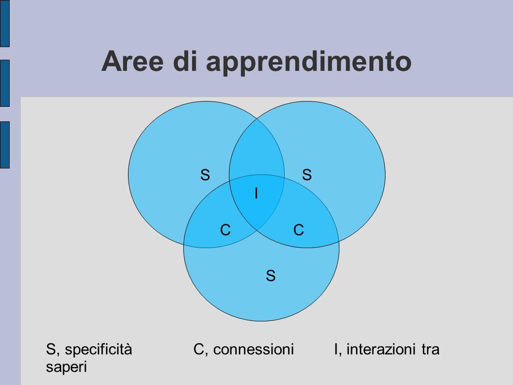 Aree di apprendimento S S S CC I S, specificitàC, connessioni I, interazioni tra saperi
