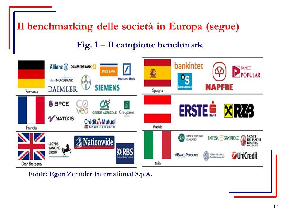 Il benchmarking delle società in Europa (segue) Fig. 1 – Il campione benchmark Fonte: Egon Zehnder International S.p.A. 17