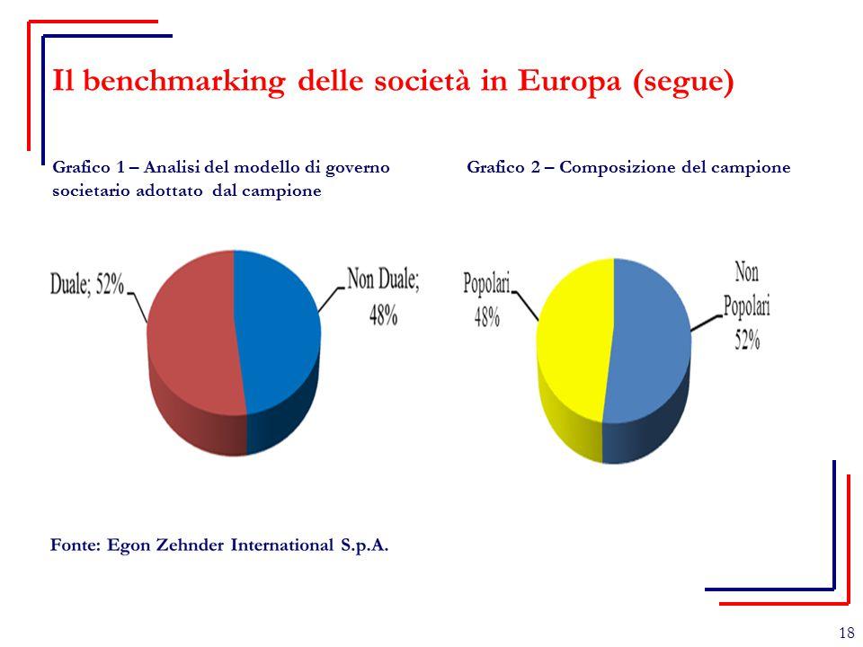 Il benchmarking delle società in Europa (segue) Grafico 1 – Analisi del modello di governo societario adottato dal campione Grafico 2 – Composizione d